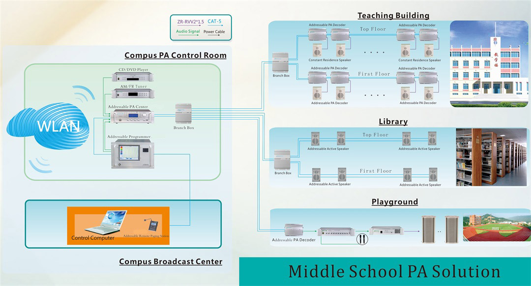 Middle School Addressable PA Solution